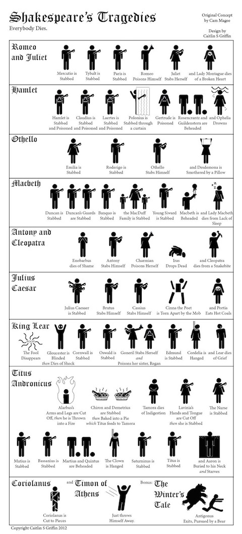 A Visual Crash Course in Shakespeare's Tragedies